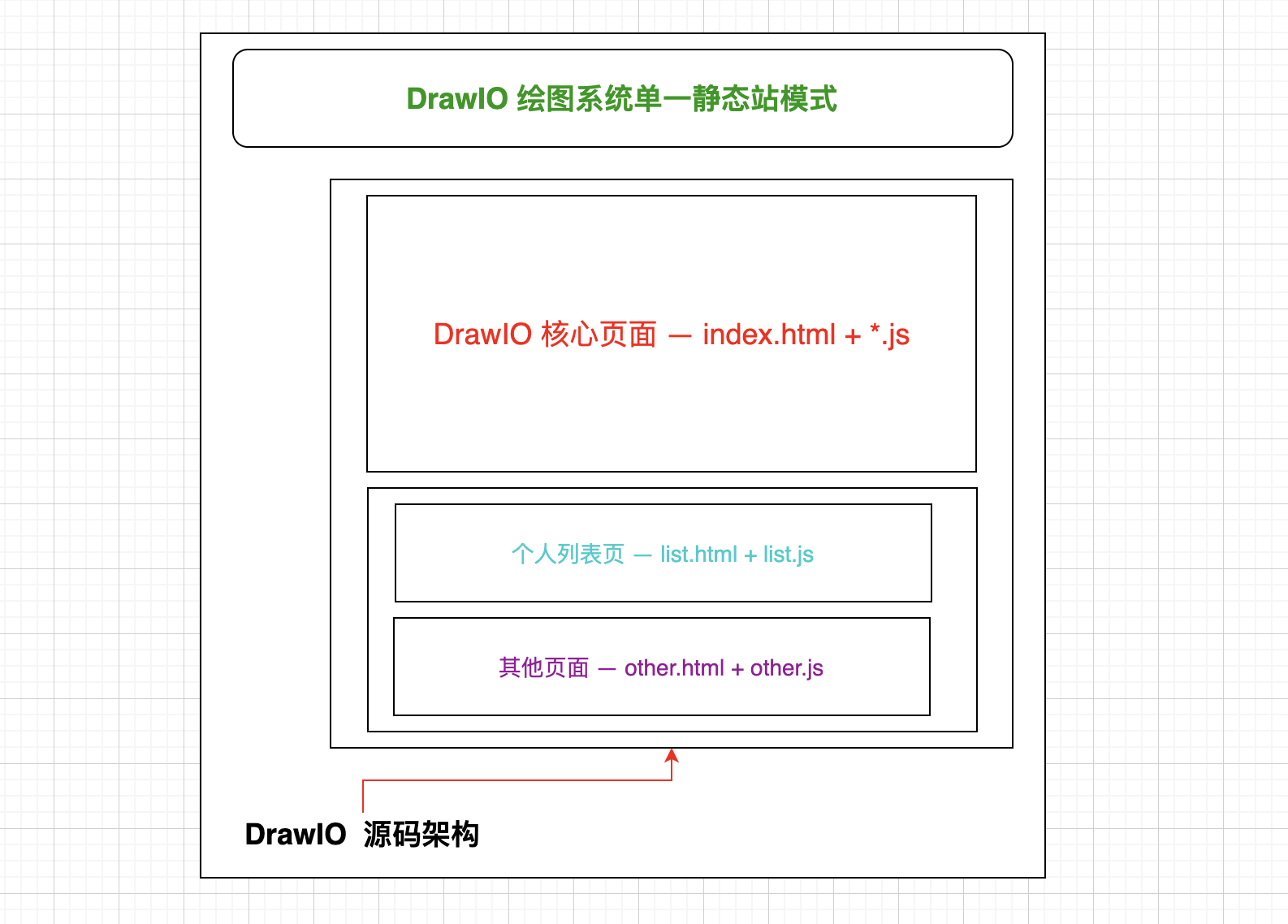 DrawIO Static Site Structure