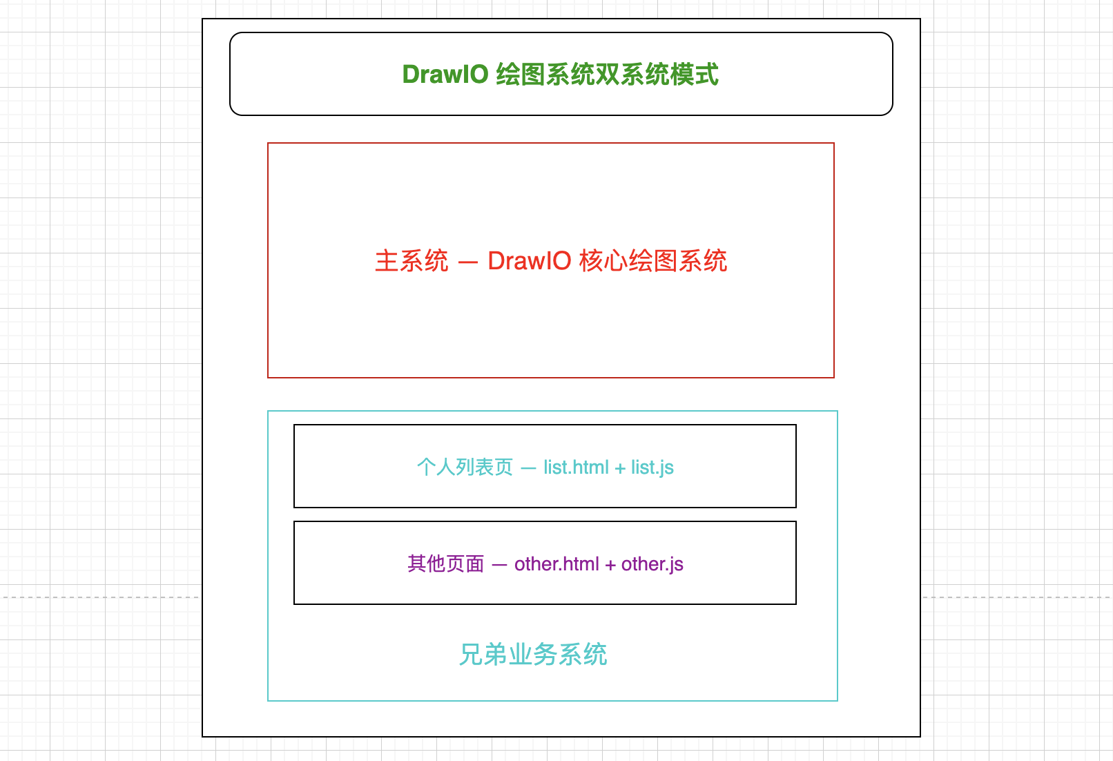 DrawIO Two System Structure