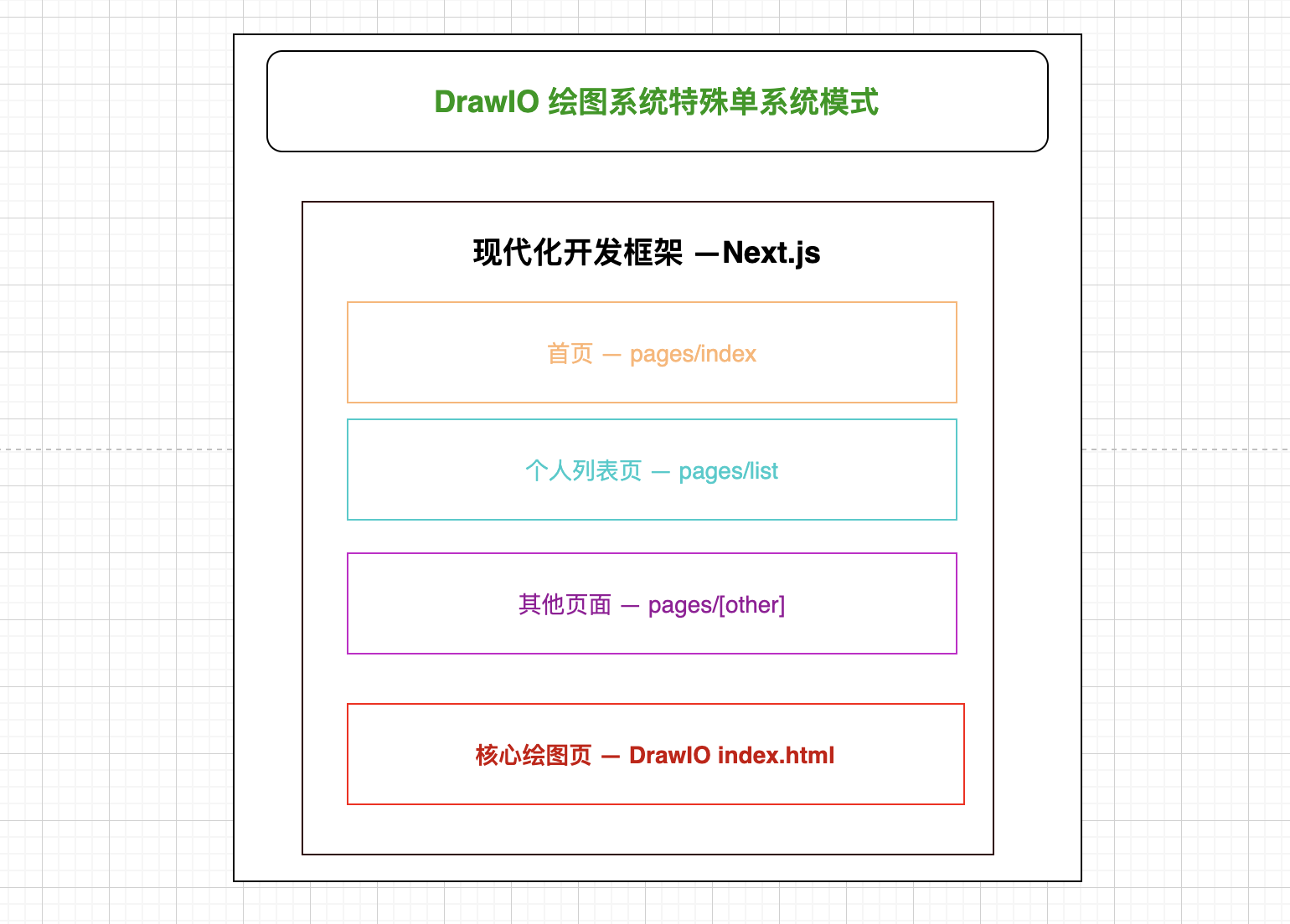 DrawIO Special Structure