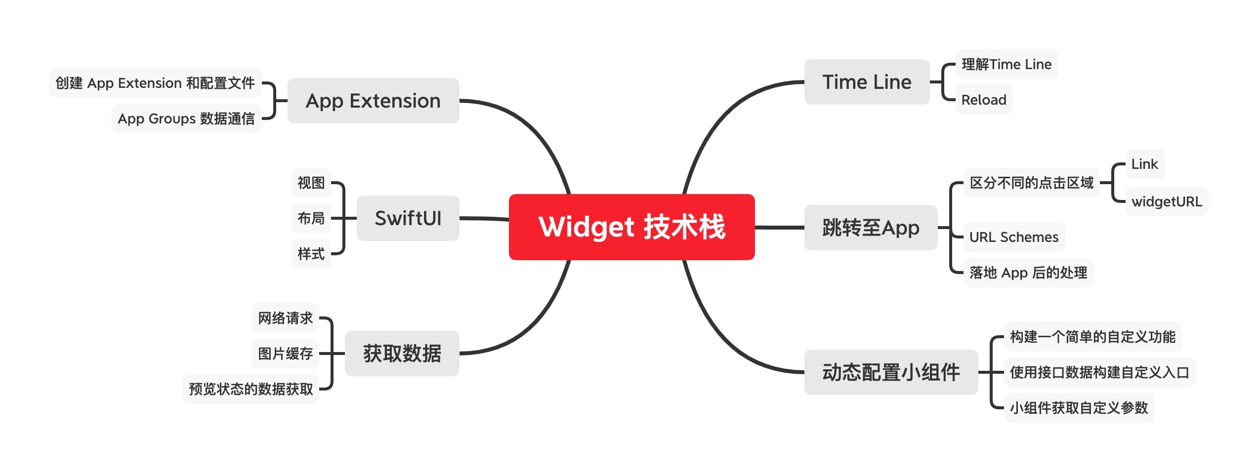 Widget 技术栈